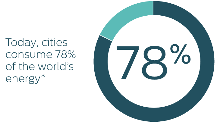 today cities consume 78% of the world's energy infographic